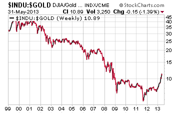 Gold has been outperforming stocks since 1999