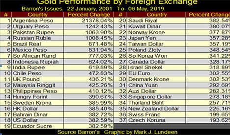 Gold Performance by Foreign Exchange