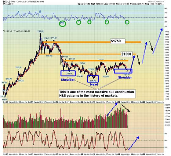 Gold Price (Chart) - August 27, 2019