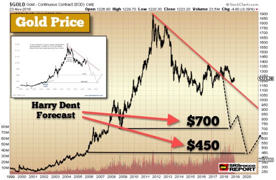 Gold Price - November 23, 2018 (Chart 1)