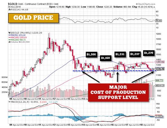 Gold Price - November 30, 2018
