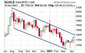 Gold Price Chart (April 16,2021)