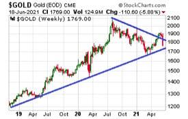 Gold Price (Chart) - June 18, 2021