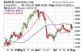 Gold Price (Chart) - August 2, 2021