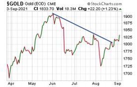 Gold Price Chart (September 3, 2021)