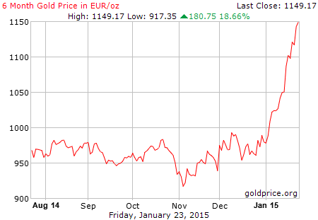 Euro-dominated gold chart