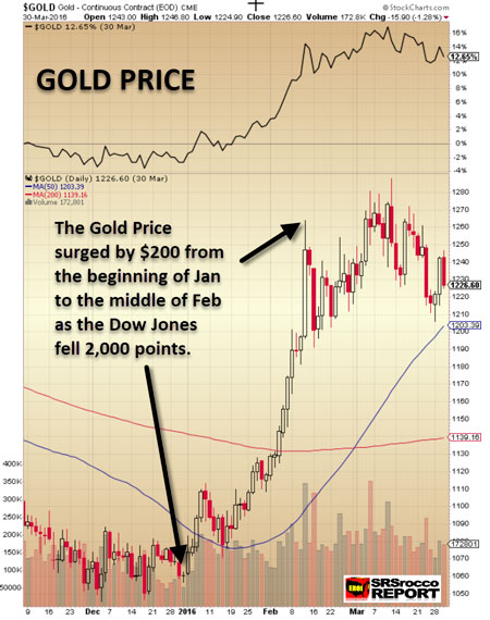 Gold Price Q1 2016