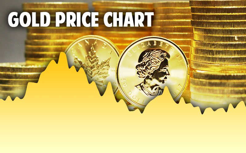 Gold Spot Price Per Ounce Today, Live & Historical Charts in USD