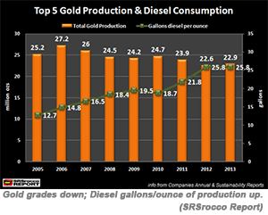 Gold grades down; Diesel gallons/ounce of production up