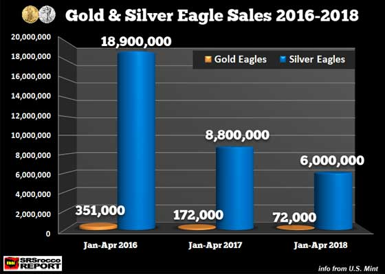 Gold & Silver Eagle Sales (2016 - 2018)