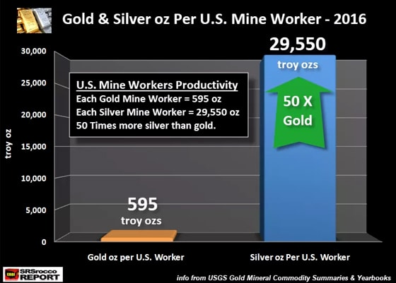 Gold & Silver Oz Per U.S. Mine Worker - 2016