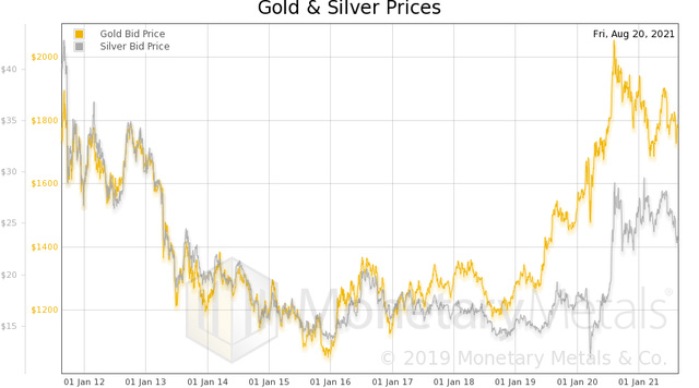 Gold and Silver Prices - August 20, 2021