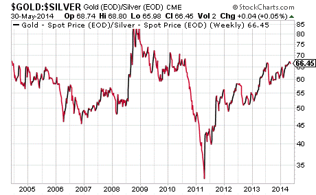 A top in the gold:silver ratio is likely to signal a bottom in gold and silver prices