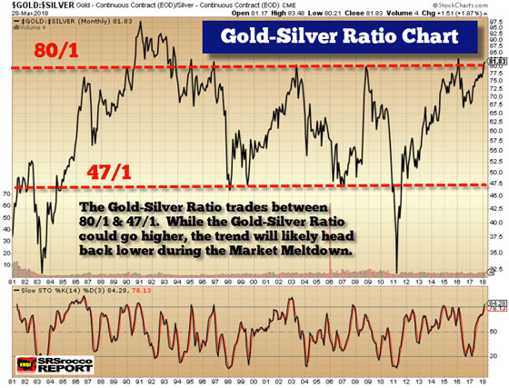 Gold silver ratio and the future silver price for Mixture of gold and silver