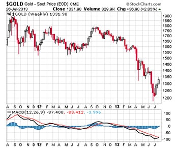 Gold prices encounter resistance