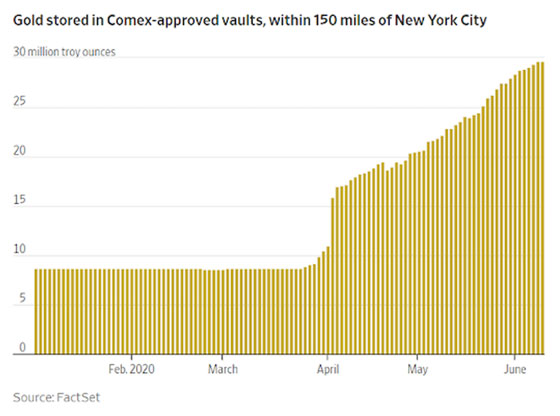 Gold Stored in Comex-approved vaults, within 150 miles of NYC