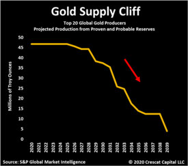 Gold Supply Cliff (Chart)