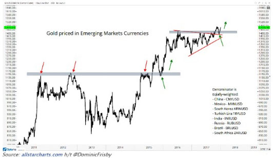 Gold Vs Emerging Market Currencies