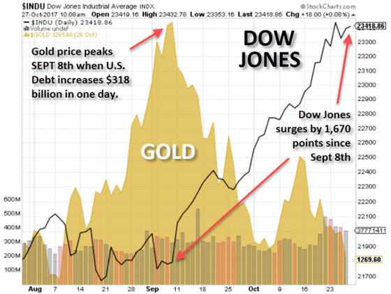 Gold vs. Dow Jones - October 27, 2017