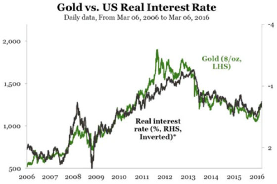 Gold Vs U.S. Real Interest Rate