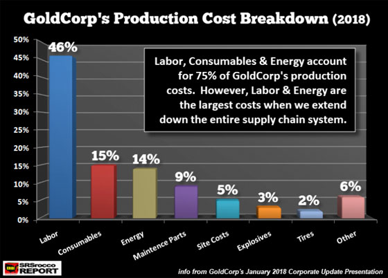 GoldCorp's Production Cost Breakdown (2018)