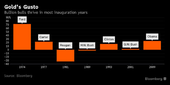Gold's Gusto: Bullion Bulls thrive in most inauguration years. -Chart provided by Bloomburg