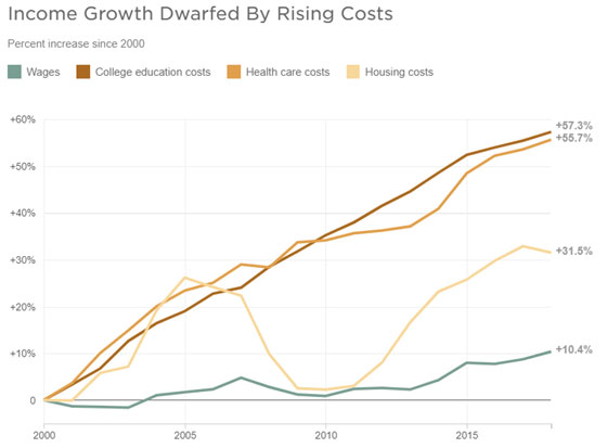 Growth Dwarfed by Rising Costs Chart