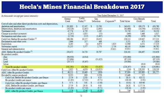 Hecla's Mines Financial Breakdown