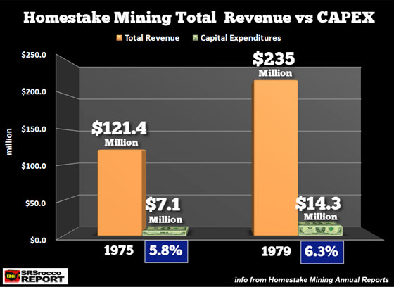 Homestake Mining Total Revenue vs CAPEX