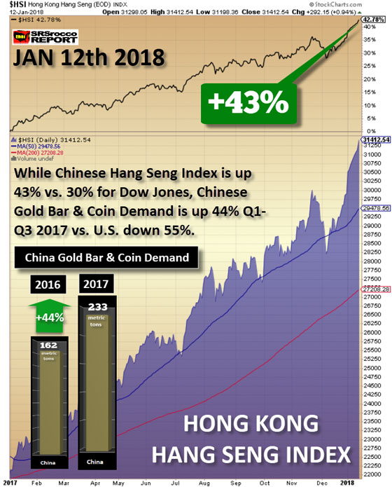 Hong Kong Hang Seng INDX: Jan 12th, 2018