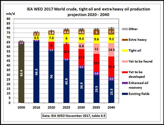 IEA WEO 2017 World crude, tight oil and extra heavy oil production projection 2020-2040