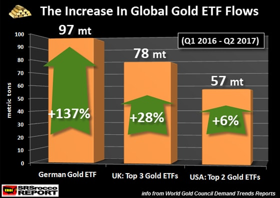 The Increase In Global Gold ETF Flows
