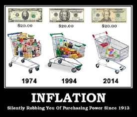 Inflation Silently Robbing Your of Purchasing Power Since 1913