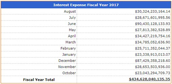 Interest Expense Fiscal Year 2017