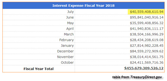 Interest Expense Fiscal Year 2018
