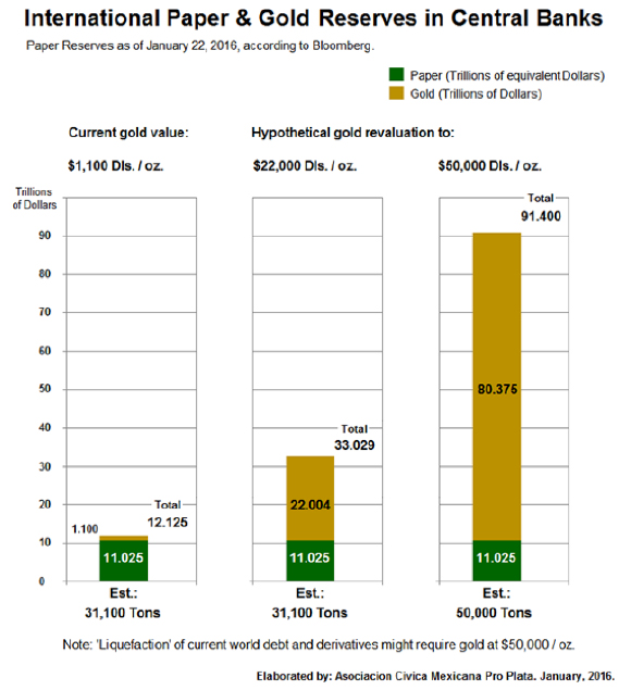 International Paper & Gold Reserves in Central Banks