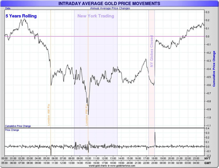 Intraday Average Gold Price Movements