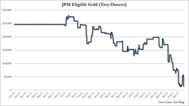 Chart of JPMorgan's eligible gold