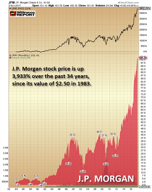 J.P. Morgan Chase Stock