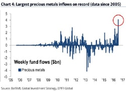 Largest Precious Metals Inflows on Record (Data Since 2005)