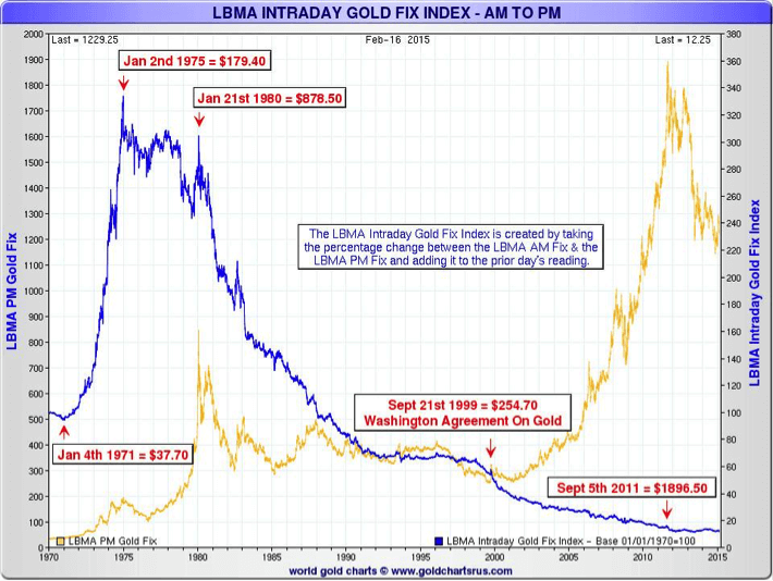 LBMA Intraday Gold Fix Index - AM to PM