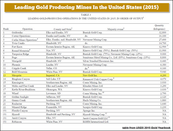 Leading Gold Producing Mines in the United States (2015)