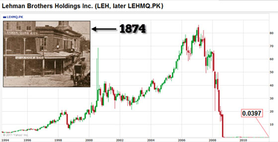 Lehman Brothers Holdings Inc (Chart)