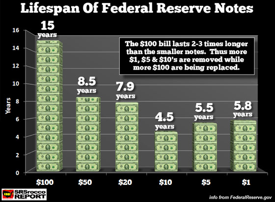 Lifespan of Federal Reserve Note