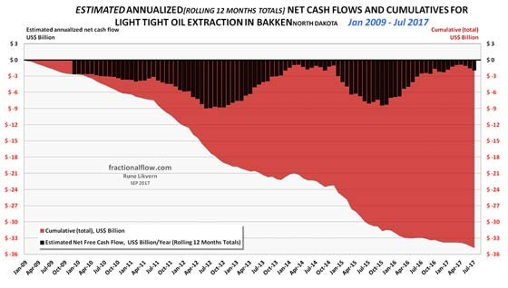 Estimated Annualized Net Cash Flows and Cumulatives for Light Tight Oil Extraction in Brakken
