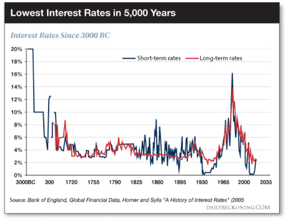 Lowest Interest Rates in 5000 Years