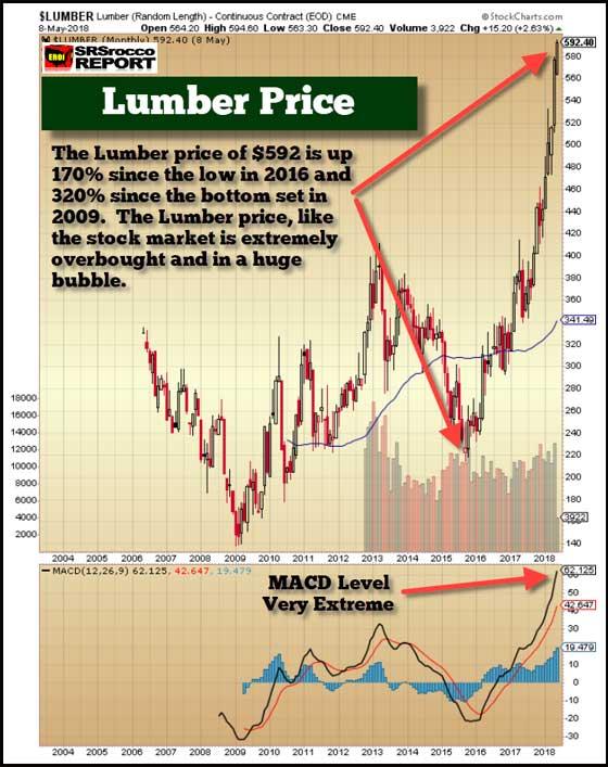 Lumber Price