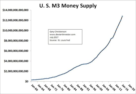 US M3 Money Supply