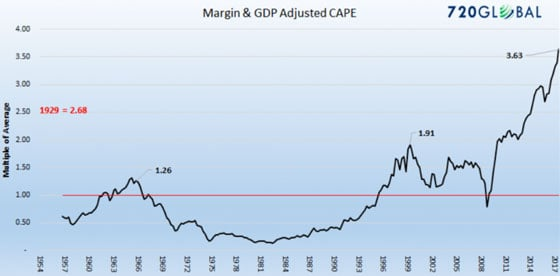 Margin & gdp adjusted cape (chart)