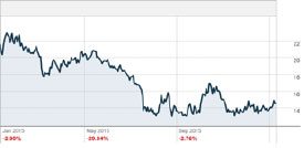 Market Vectors gold miners ETFs